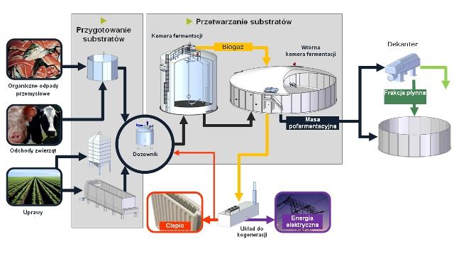 Uproszczony schemat blokowy instalacji do produkcji biogazu rolniczego